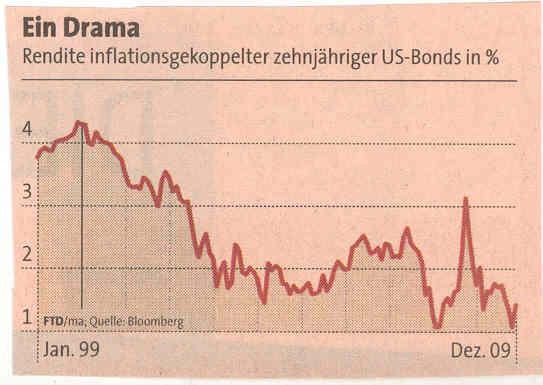 Rendite inflationsgekoppelter US-Bonds in % 1999-2010.jpg