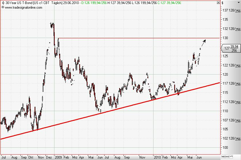 30 Year T-Bonds daily Juni 2010.JPG