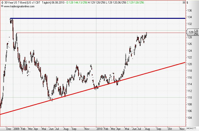 30 Year T-Bonds daily August 2010.JPG