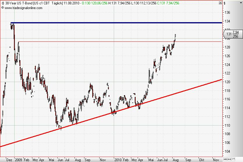 30 Year T-Bonds daily August 2010 II.JPG
