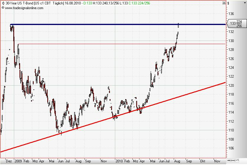 30 Year T-Bonds daily August 2010 III.JPG