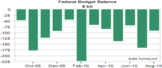 Federal Budget Balance.png