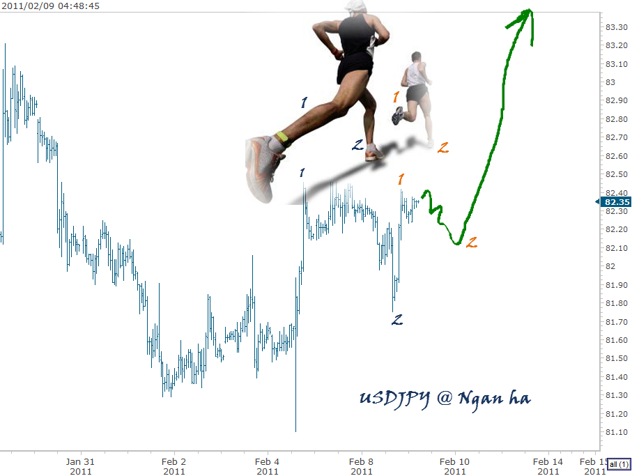 nganha-usdjpy-2-9-2011 4-49-00 AM.png