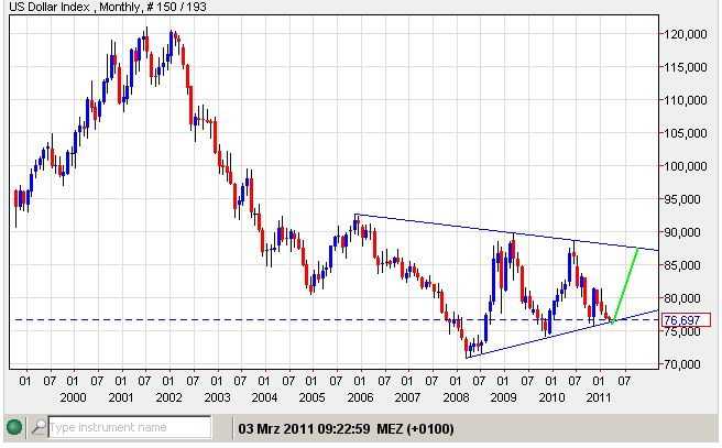 USD-Index 03-03-2011-monat.jpg