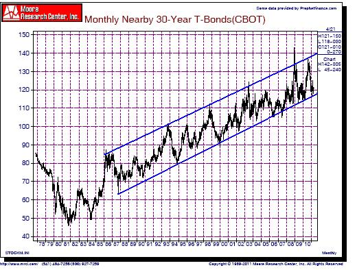 30 Year T-Bonds 1978-2011.JPG