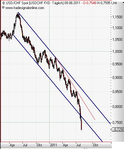 USD-CHF daily August 2011.JPG