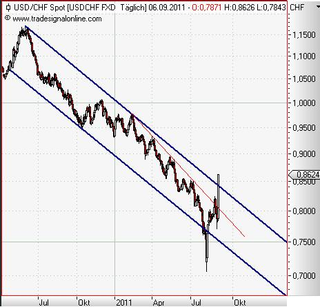 USD-CHF daily September 2011.JPG