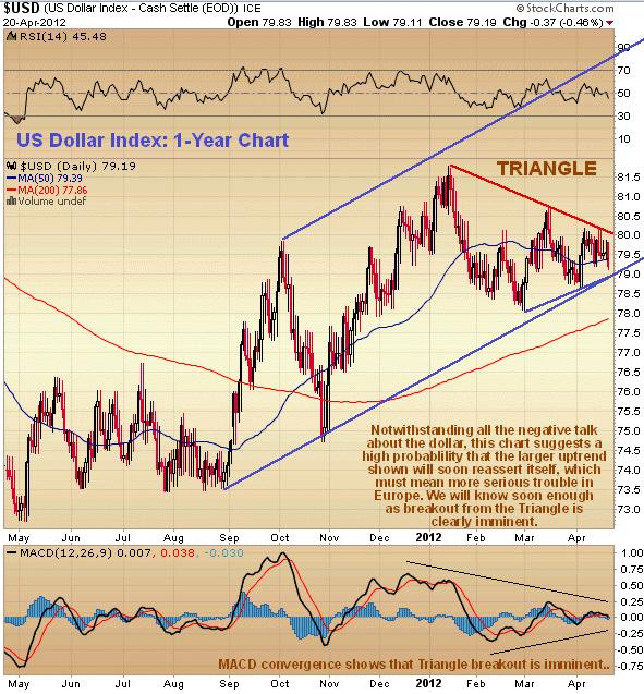 US-Dollar-Index Clive Maund April.JPG
