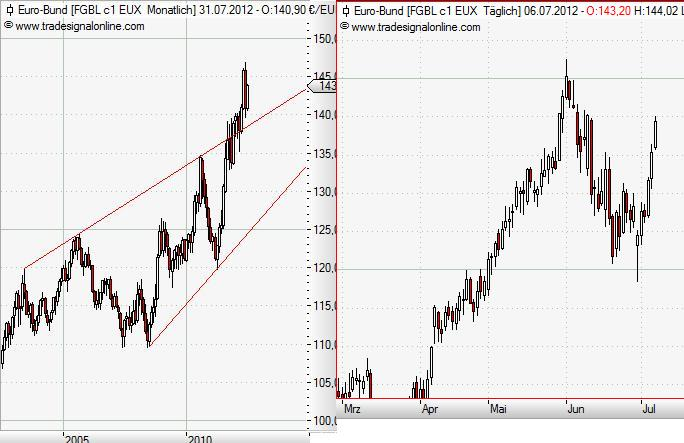 Bund-Future monthly Juli 2012.JPG