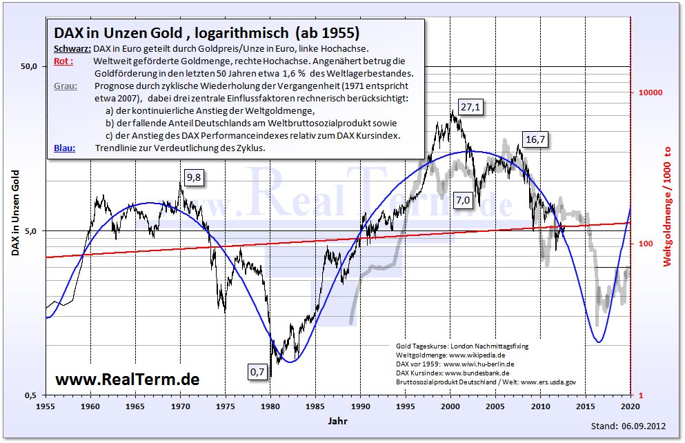Dax in Unzen Gold-log.jpg