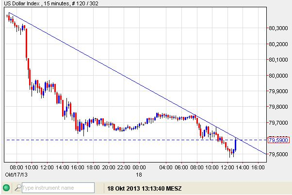 USD-Index 18-10-2013-15 min.jpg