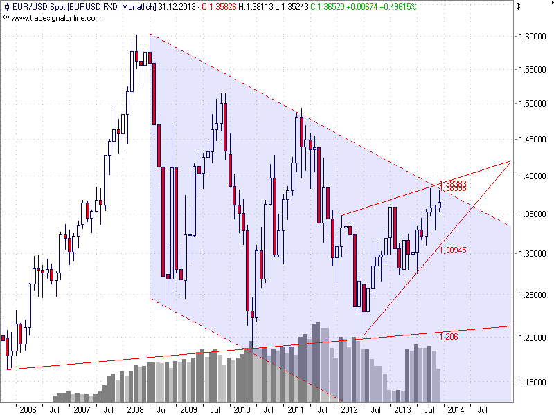 eurusd_monthly.png