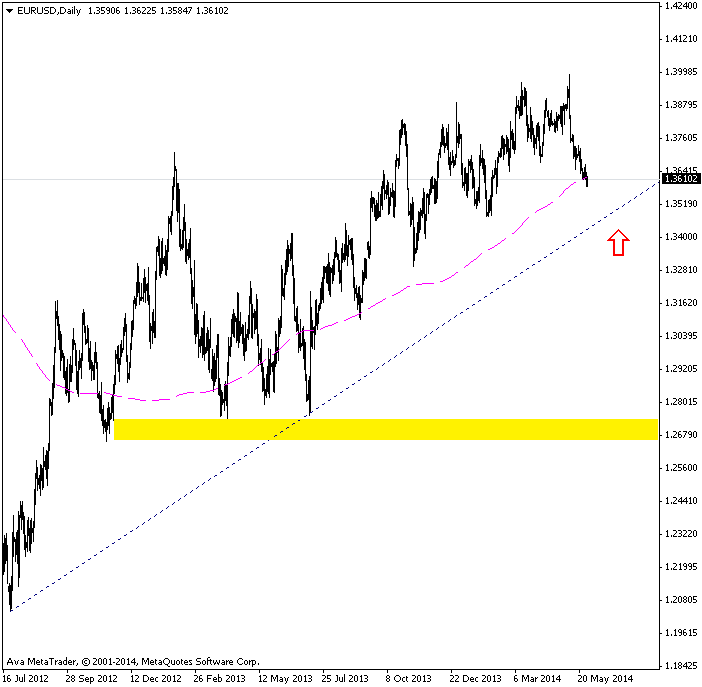 eurusddaily-29-5-2014.png