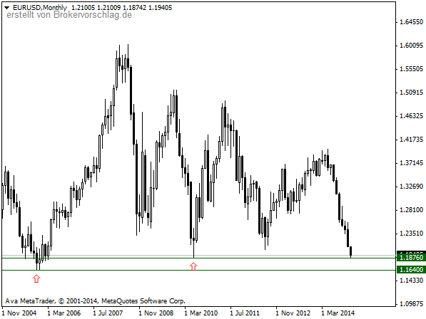 EURUSDMonthly5-1-2015.png