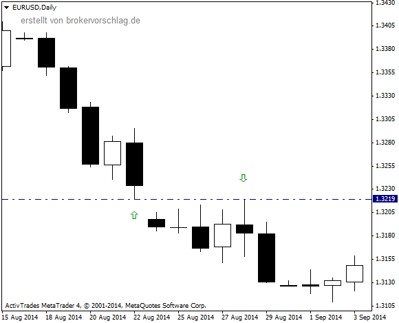 EURUSDDaily22-aug-2014.png
