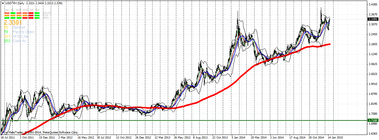 usdtrydaily.png
