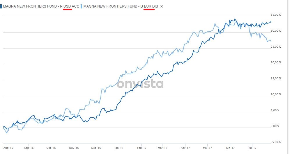 magna-new-frontieres eur+usd-tranche.JPG