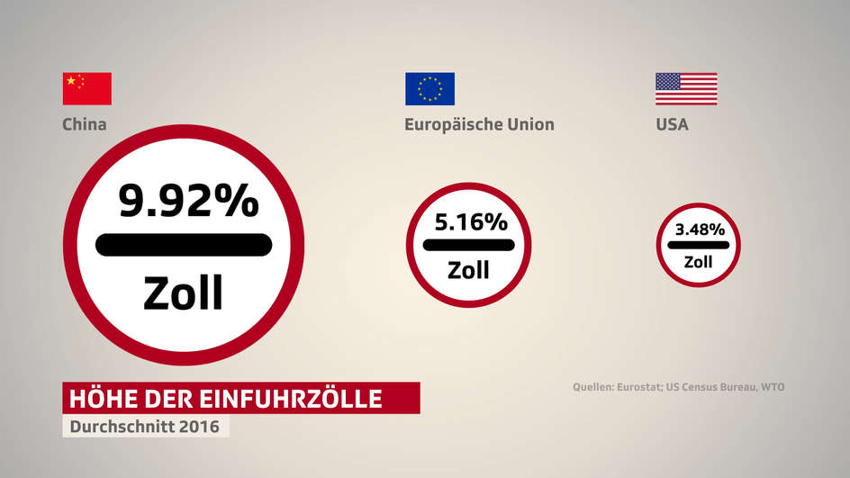 zoll-us-eu-china.jpg