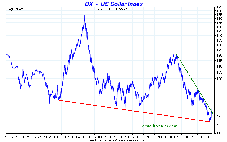 usd-index-27.10.2008.PNG