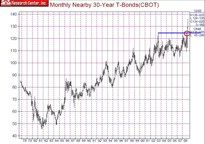 30 Year T-Bonds 1978-2008.JPG