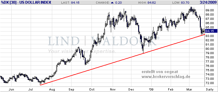 usd-indes-24-3-2009.PNG